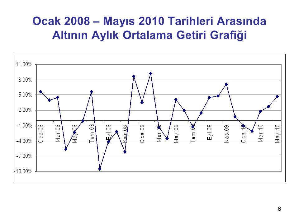 Ocak 2008 – Mayıs 2010 Tarihleri Arasında Altının Aylık Ortalama Getiri Grafiği