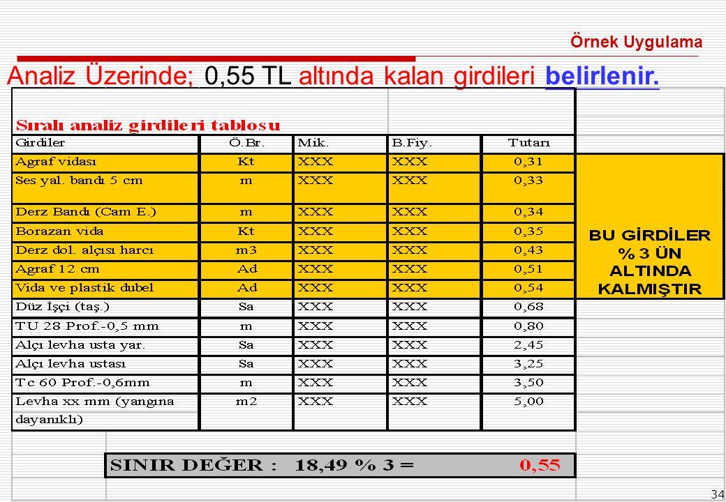 Analiz Üzerinde; 0,55 TL altında kalan girdileri belirlenir.