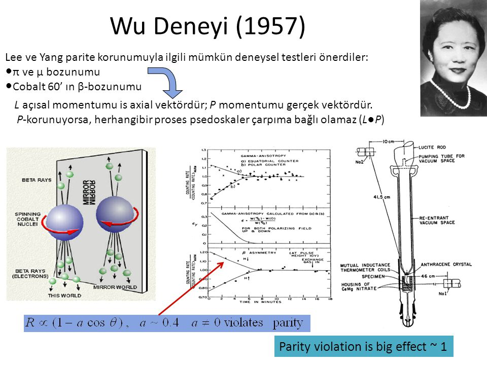 Wu Deneyi (1957) Parity violation is big effect ~ 1