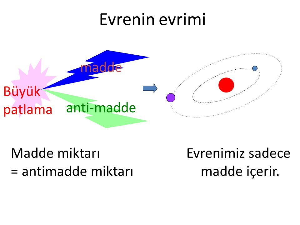 Evrenin evrimi madde anti-madde Madde miktarı = antimadde miktarı