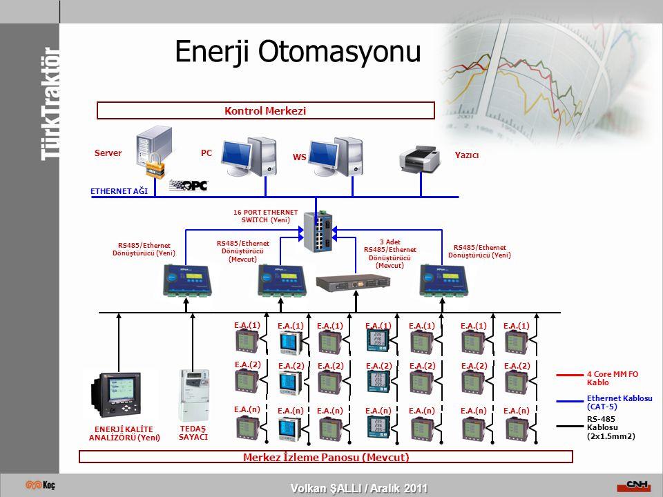 Enerji Otomasyonu Volkan ŞALLI / Aralık 2011 Kontrol Merkezi