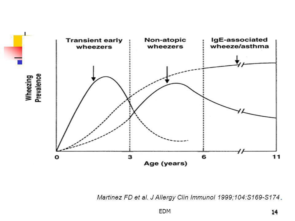 Martinez FD et al. J Allergy Clin Immunol 1999;104:S169-S174.