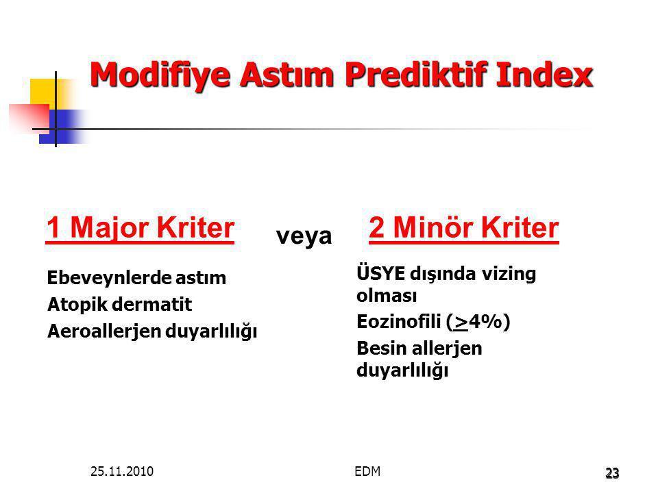 Modifiye Astım Prediktif Index