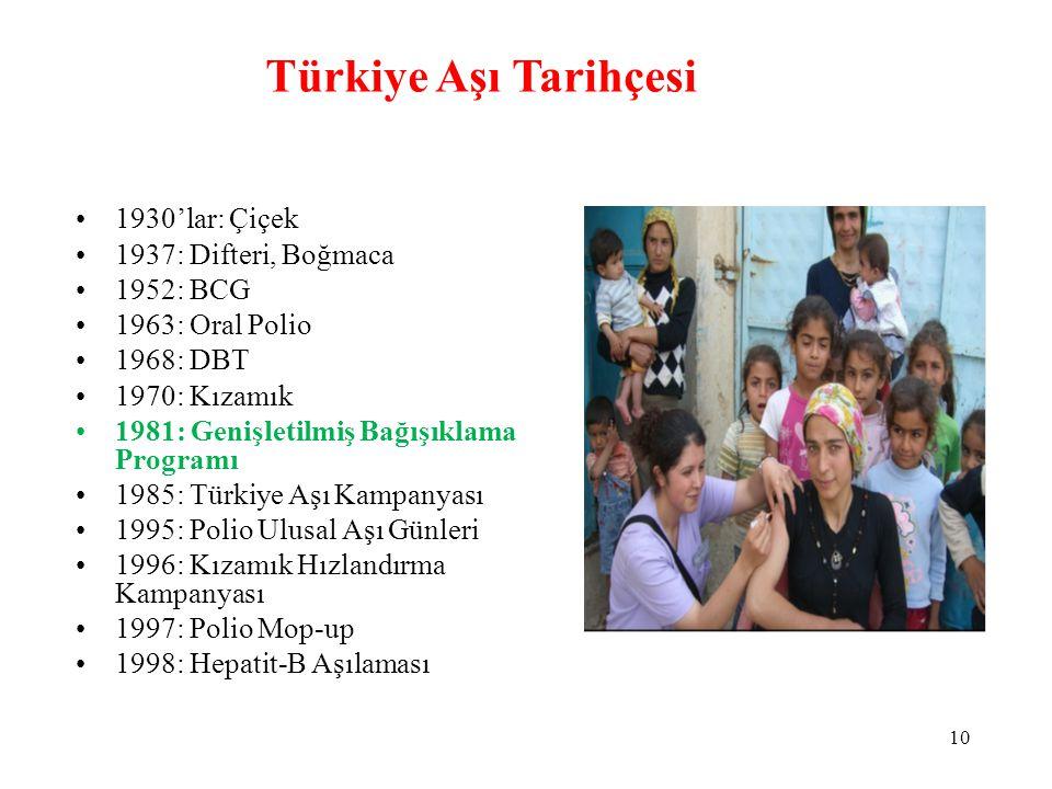 Türkiye Aşı Tarihçesi 1930'lar: Çiçek 1937: Difteri, Boğmaca 1952: BCG