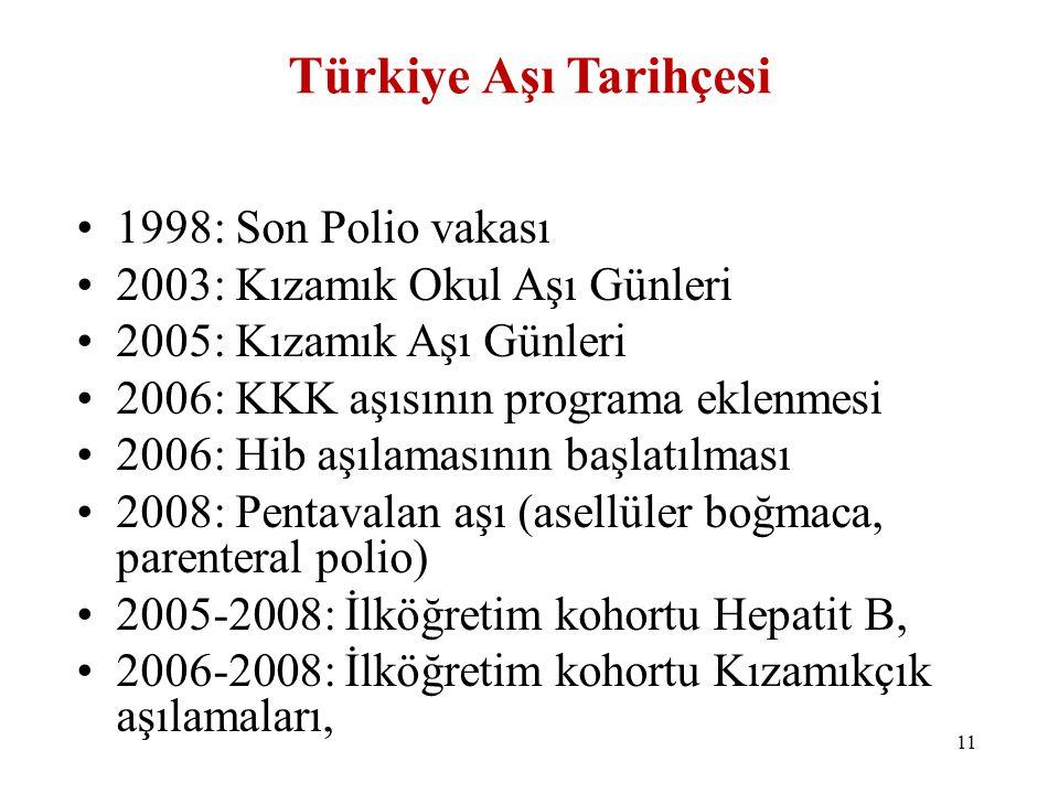 Türkiye Aşı Tarihçesi 1998: Son Polio vakası