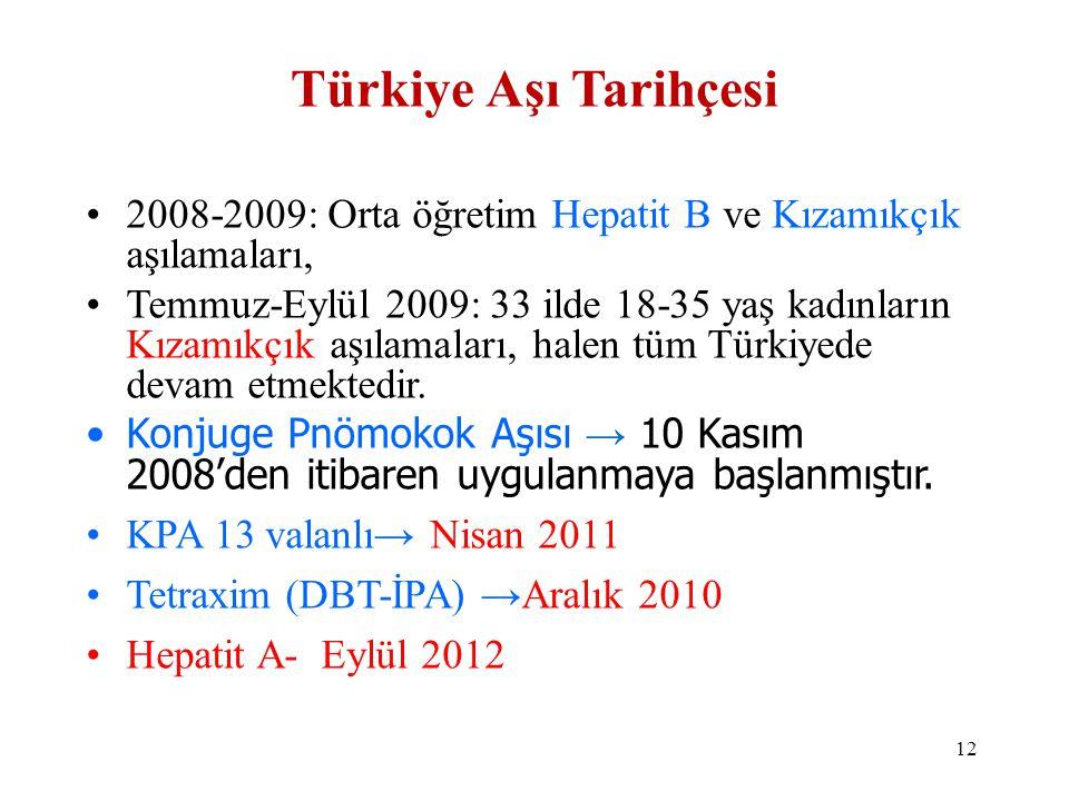 Türkiye Aşı Tarihçesi 2008-2009: Orta öğretim Hepatit B ve Kızamıkçık aşılamaları,