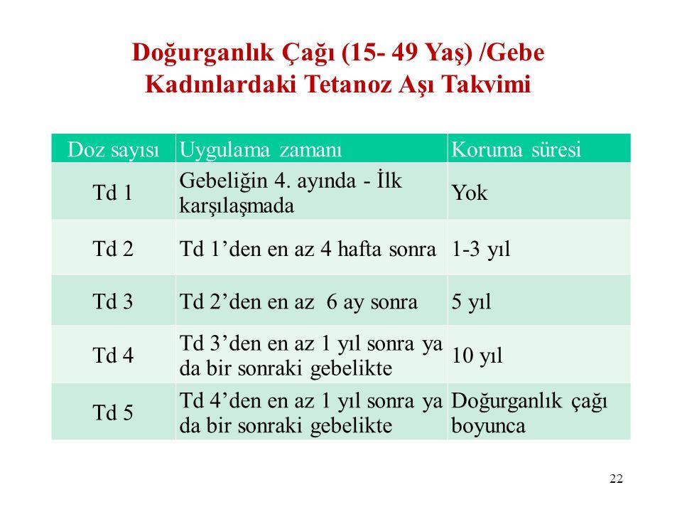 Doğurganlık Çağı (15- 49 Yaş) /Gebe Kadınlardaki Tetanoz Aşı Takvimi