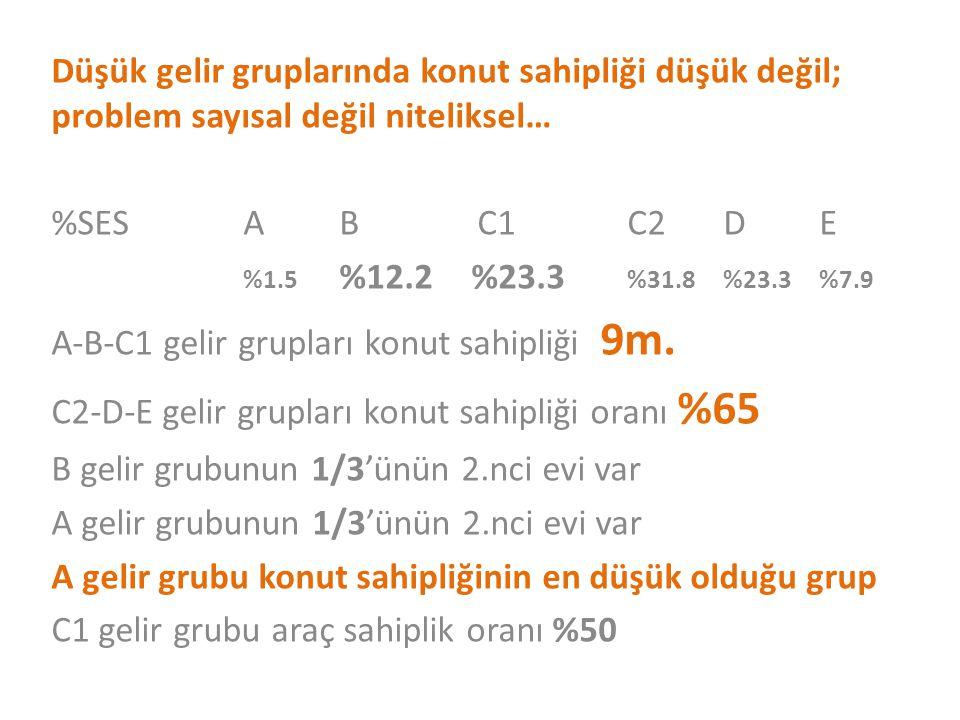 Düşük gelir gruplarında konut sahipliği düşük değil; problem sayısal değil niteliksel…