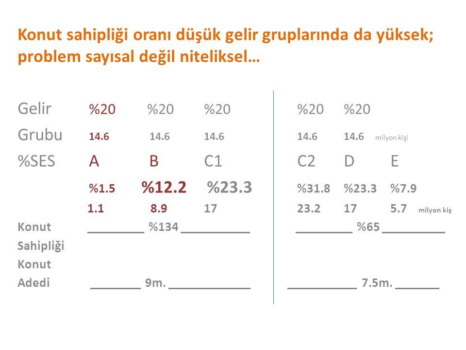Konut sahipliği oranı düşük gelir gruplarında da yüksek; problem sayısal değil niteliksel…