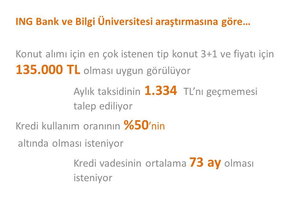 ING Bank ve Bilgi Üniversitesi araştırmasına göre…