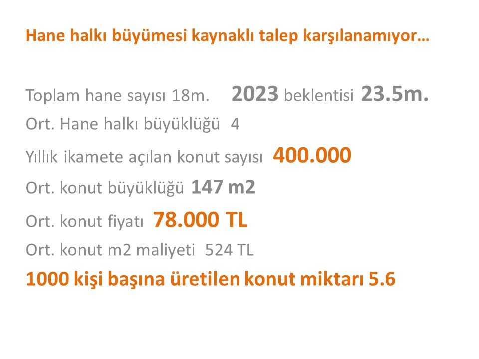 1000 kişi başına üretilen konut miktarı 5.6