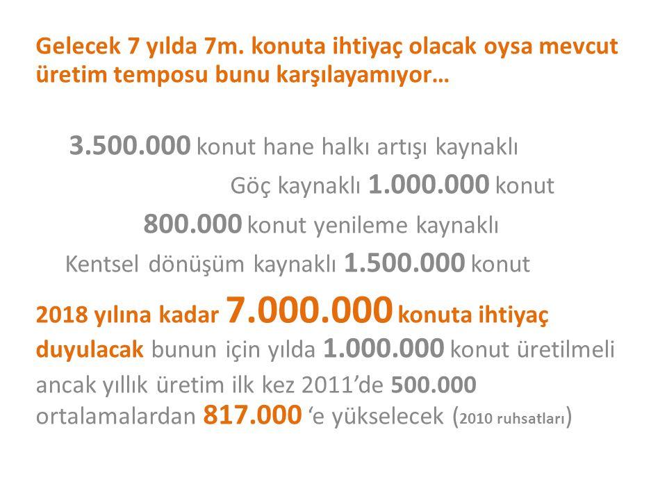 3.500.000 konut hane halkı artışı kaynaklı