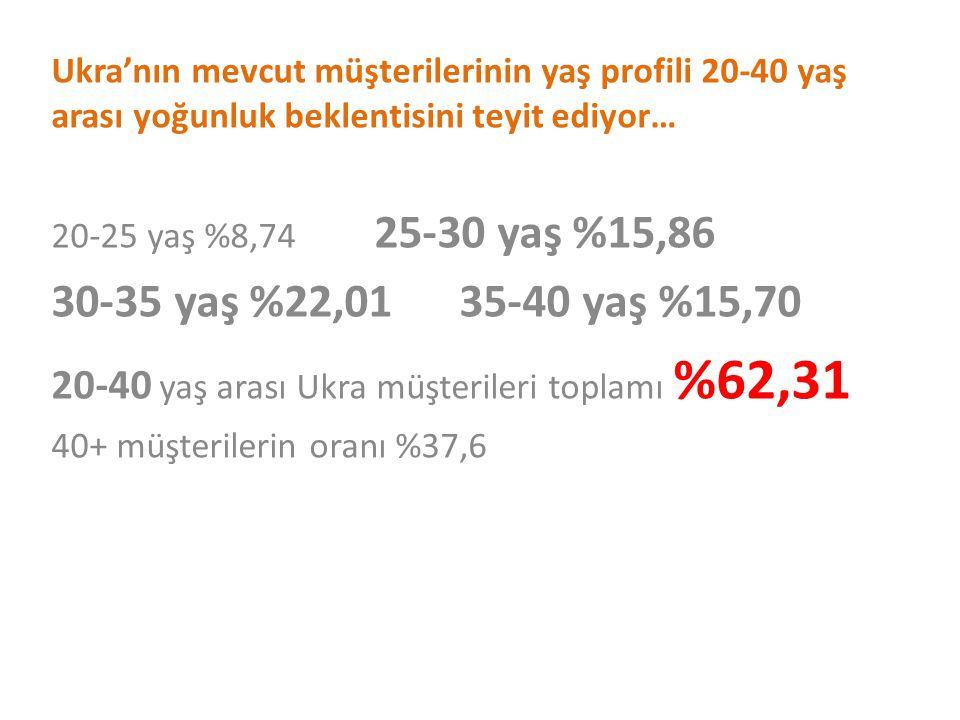 Ukra'nın mevcut müşterilerinin yaş profili 20-40 yaş arası yoğunluk beklentisini teyit ediyor…
