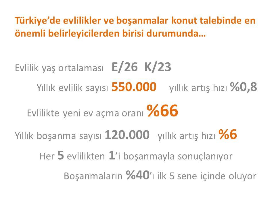 Türkiye'de evlilikler ve boşanmalar konut talebinde en önemli belirleyicilerden birisi durumunda…