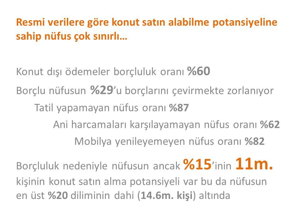 Resmi verilere göre konut satın alabilme potansiyeline sahip nüfus çok sınırlı…