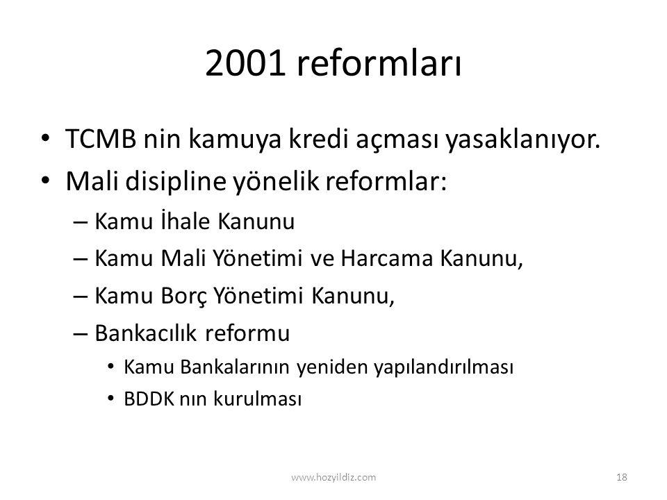 2001 reformları TCMB nin kamuya kredi açması yasaklanıyor.