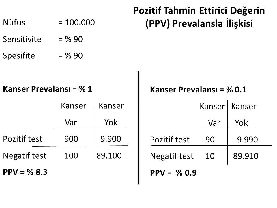 Pozitif Tahmin Ettirici Değerin (PPV) Prevalansla İlişkisi