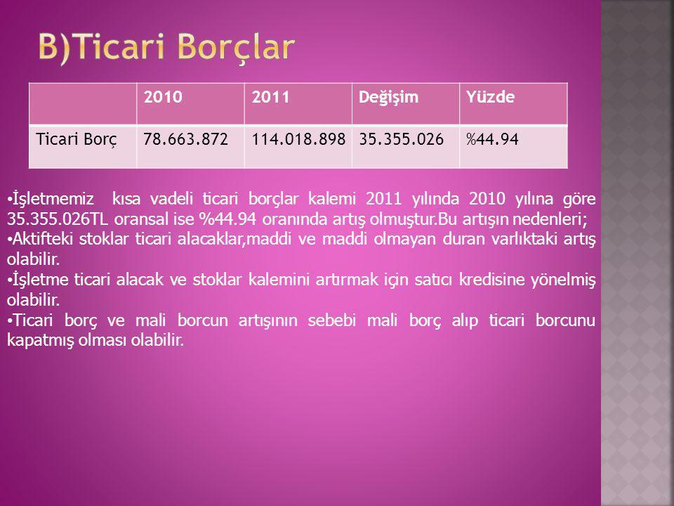 B)Ticari Borçlar 2010 2011 Değişim Yüzde Ticari Borç 78.663.872