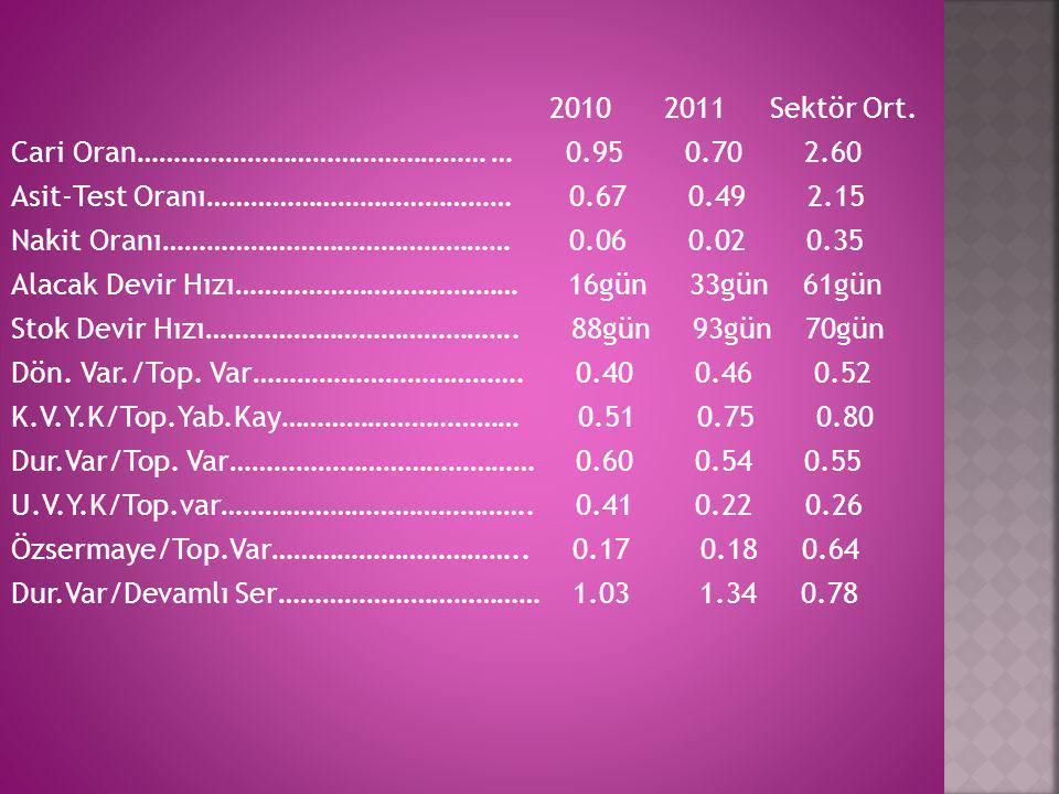 2010 2011 Sektör Ort. Cari Oran………………………………………… … 0.95 0.70 2.60.