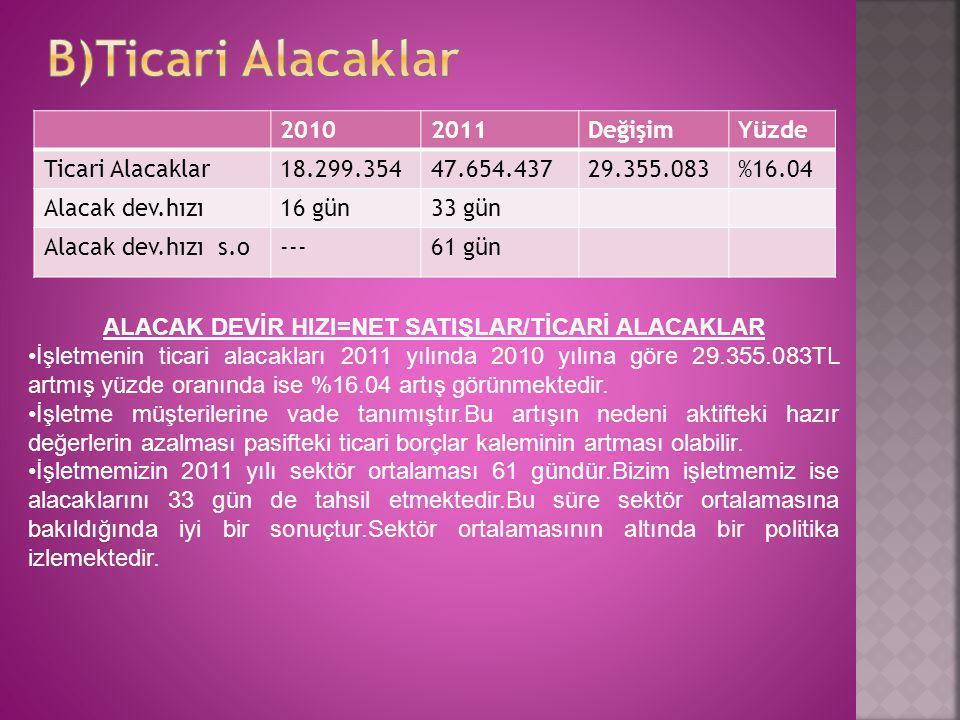 ALACAK DEVİR HIZI=NET SATIŞLAR/TİCARİ ALACAKLAR