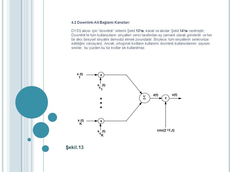 Şekil.13 4.2 Downlink-Alt Bağlantı Kanalları