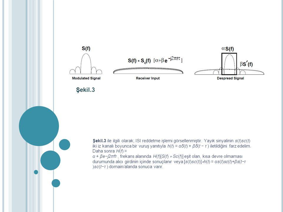 Şekil.3. Şekil.3 ile ilgili olarak; ISI reddetme işlemi görsellenmiştir. Yayık sinyalinin s(t)sc(t)