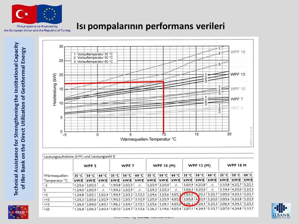 Isı pompalarının performans verileri