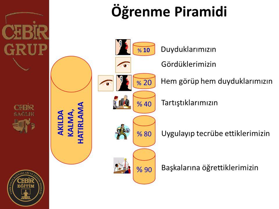 Öğrenme Piramidi