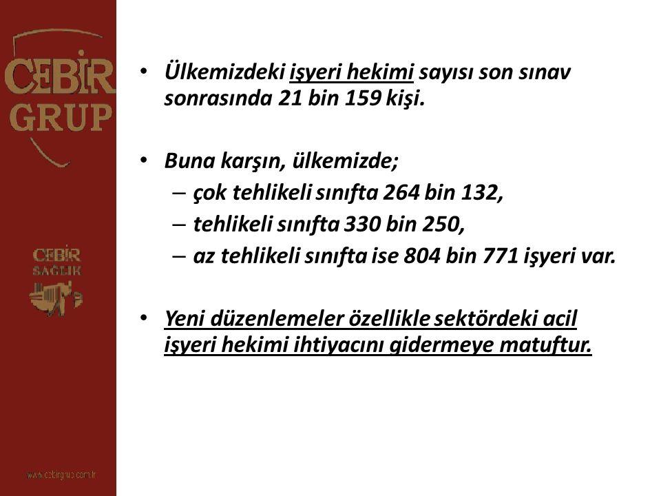 Ülkemizdeki işyeri hekimi sayısı son sınav sonrasında 21 bin 159 kişi.