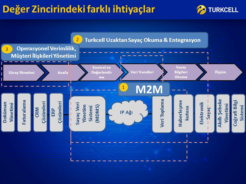 Turkcell Uzaktan Sayaç Okuma & Entegrasyon