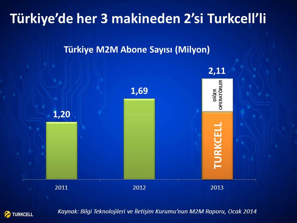 Türkiye M2M Abone Sayısı (Milyon)