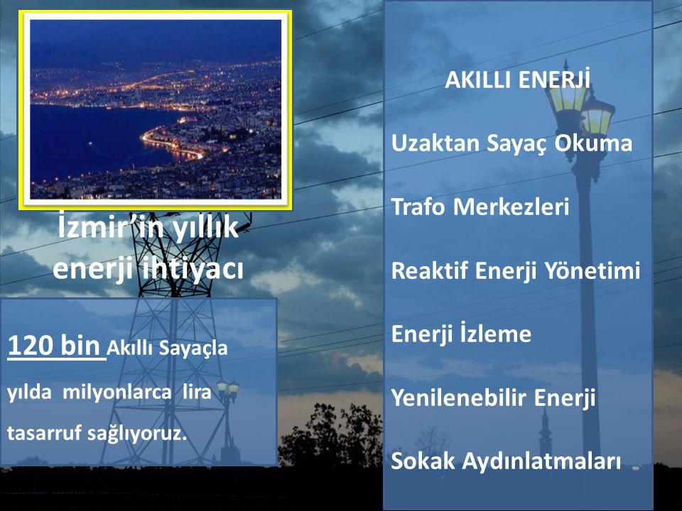 İzmir'in yıllık enerji ihtiyacı