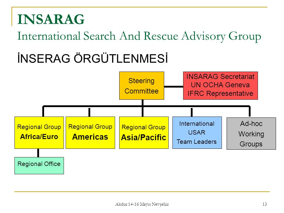 INSARAG International Search And Rescue Advisory Group