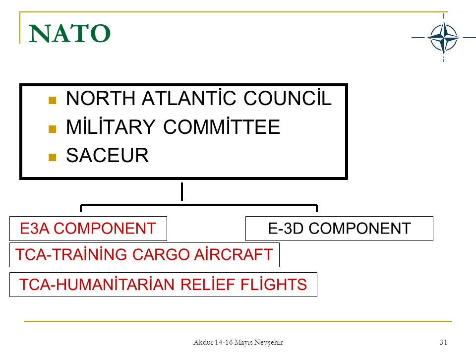 NATO NORTH ATLANTİC COUNCİL MİLİTARY COMMİTTEE SACEUR E3A COMPONENT