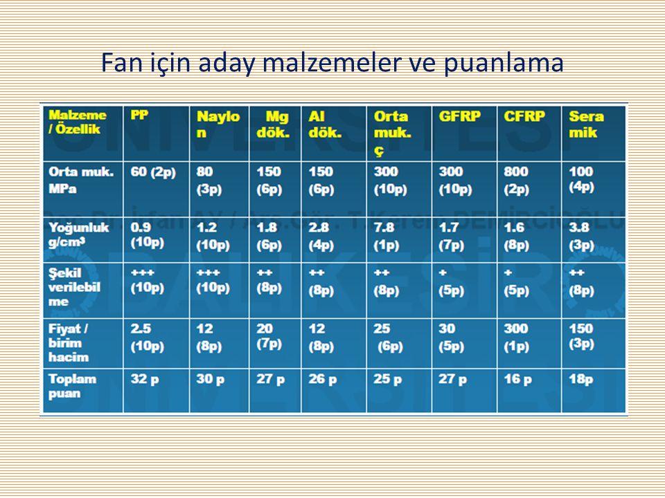 Fan için aday malzemeler ve puanlama