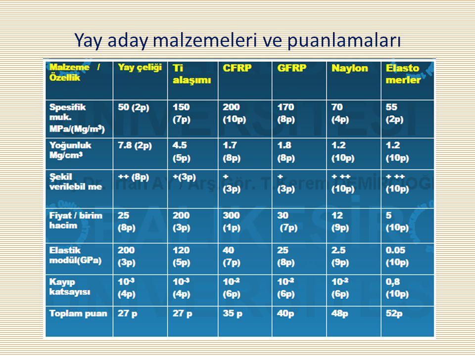 Yay aday malzemeleri ve puanlamaları