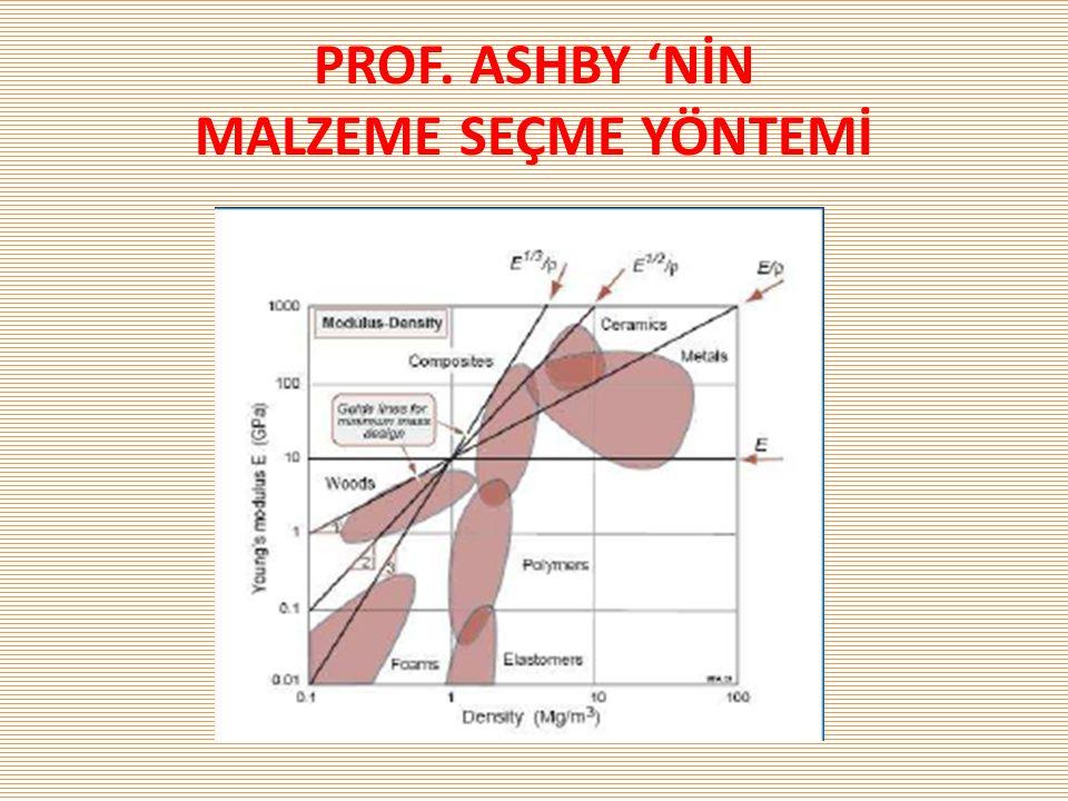 PROF. ASHBY 'NİN MALZEME SEÇME YÖNTEMİ