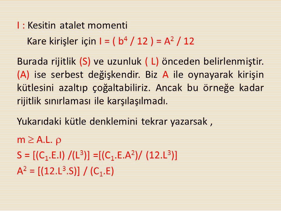 I : Kesitin atalet momenti Kare kirişler için I = ( b4 / 12 ) = A2 / 12 Burada rijitlik (S) ve uzunluk ( L) önceden belirlenmiştir.