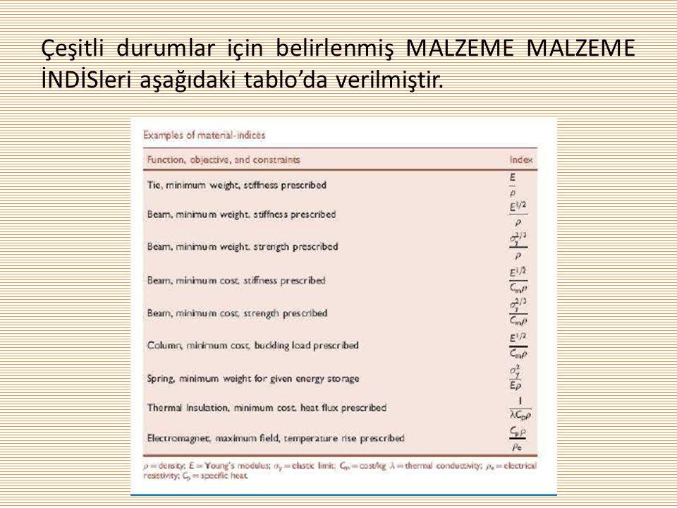 Çeşitli durumlar için belirlenmiş MALZEME MALZEME İNDİSleri aşağıdaki tablo'da verilmiştir.