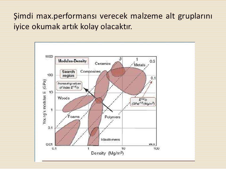 Şimdi max.performansı verecek malzeme alt gruplarını iyice okumak artık kolay olacaktır.