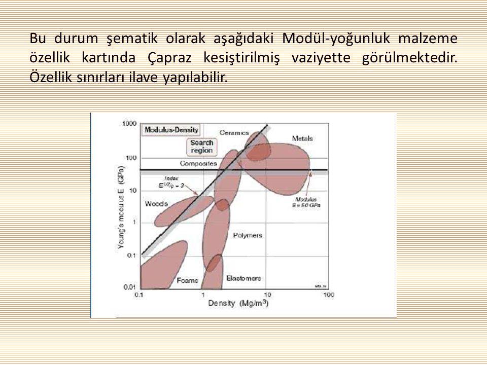 Bu durum şematik olarak aşağıdaki Modül-yoğunluk malzeme özellik kartında Çapraz kesiştirilmiş vaziyette görülmektedir.