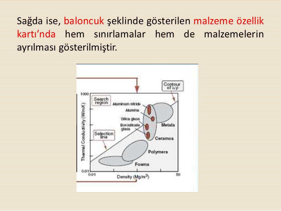 Sağda ise, baloncuk şeklinde gösterilen malzeme özellik kartı'nda hem sınırlamalar hem de malzemelerin ayrılması gösterilmiştir.