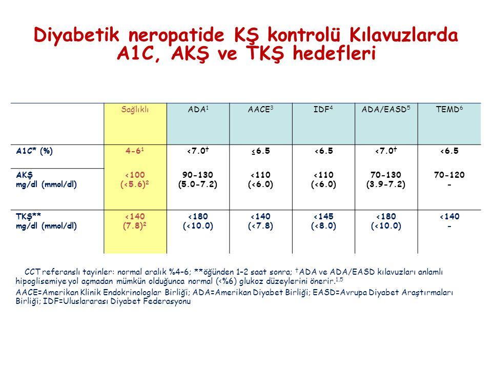 Diyabetik neropatide KŞ kontrolü Kılavuzlarda A1C, AKŞ ve TKŞ hedefleri