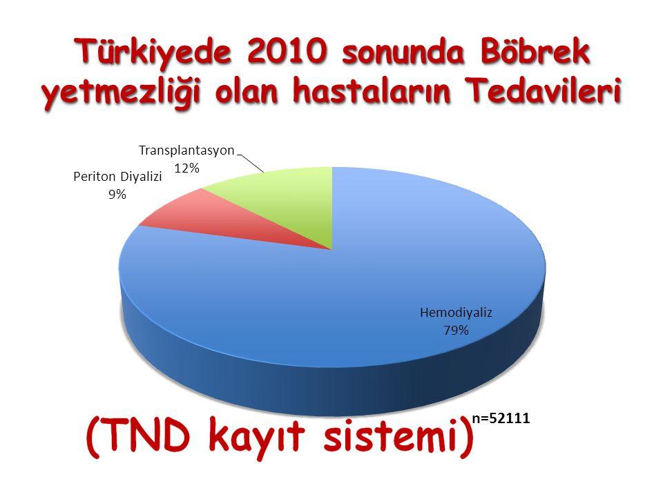 Türkiyede 2010 sonunda Böbrek yetmezliği olan hastaların Tedavileri