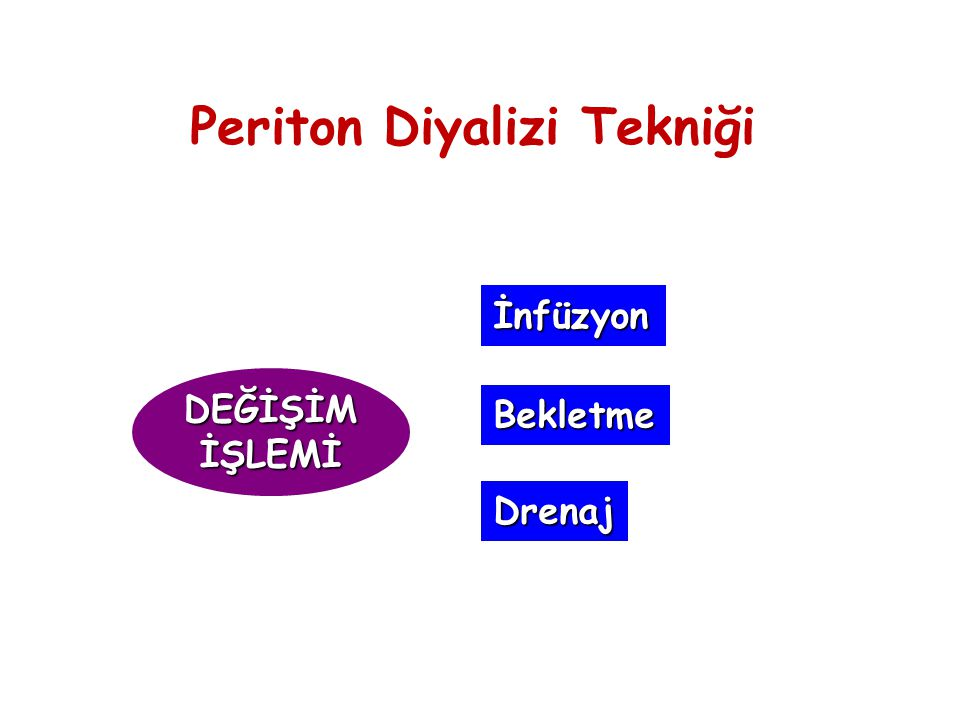 Periton Diyalizi Tekniği