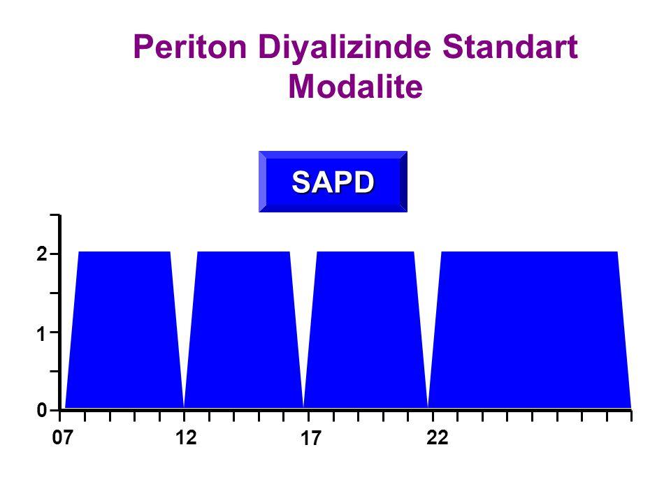 Periton Diyalizinde Standart Modalite
