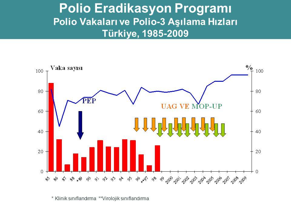 Polio Eradikasyon Programı Polio Vakaları ve Polio-3 Aşılama Hızları Türkiye, 1985-2009