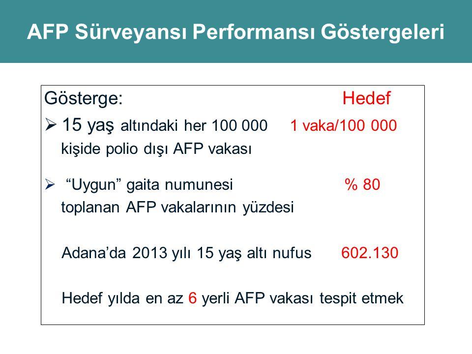 AFP Sürveyansı Performansı Göstergeleri