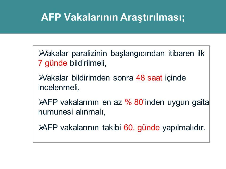 AFP Vakalarının Araştırılması;