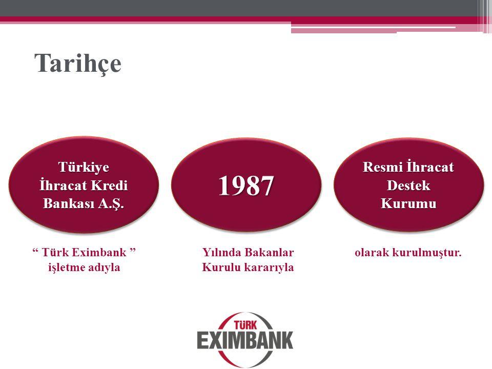 1987 Tarihçe Türkiye İhracat Kredi Bankası A.Ş.